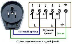 Подключение электроплиты в Дзержинске. Электромонтаж компанией Русский электрик
